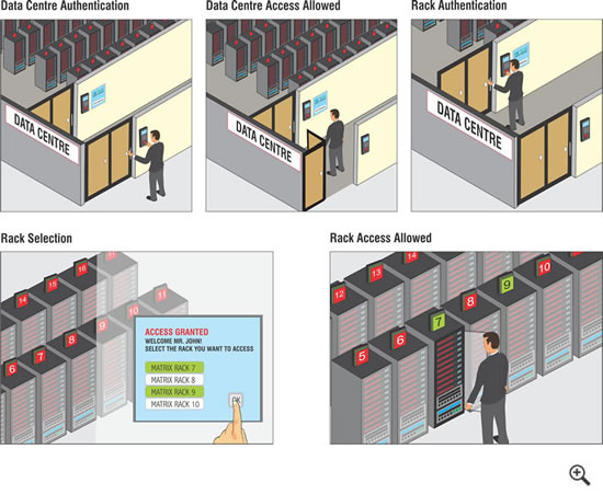 Access Control for Data Centres