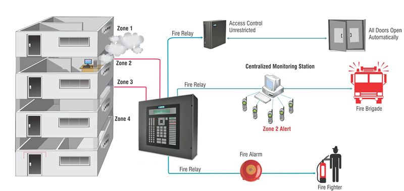 Index Of Imagesdiagramfire Alarm Panel