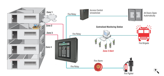 Other products as well Hard wired smoke alarm diagram additionally Electrical Wiring Practices And Diagrams in addition Cross Zone Detection Options For Fire Suppression Release together with Mains Trigger Musical Door Bell. on fire alarm wiring schematic