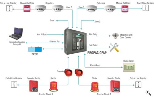 Fire Alarm Circuit Diagram also Simplex in addition Cfp708 4 Standard 8 Zone Fire Alarm Panel Questions in addition Fire Alarm System In Electrical Construction Works as well 91. on simplex fire alarm wiring