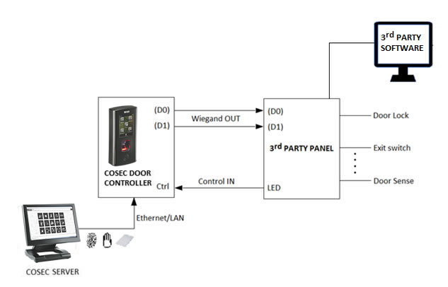 COSEC with 3rd Party Access Control Panel