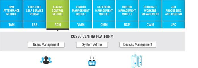 Access Control (ACM)