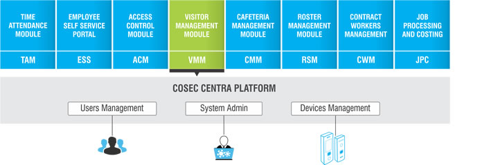 VMM Module